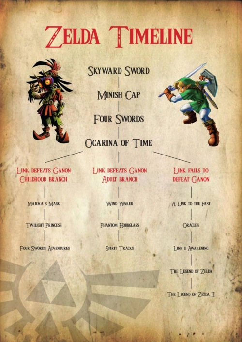 The Official Zelda Triple Timeline